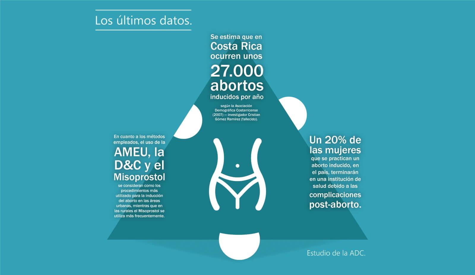 Riesgos y complicaciones del aborto