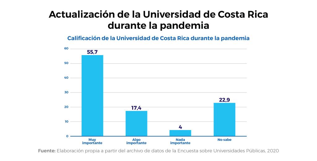 Para el 55,7% la actuación de la Universidad de Costa Rica durante la pandemia de COVID-19 ha sido muy importante. (Gráfico: Encuesta Conare).