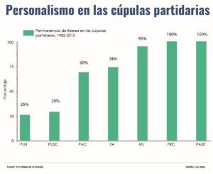 Las barras más altas en estos gráficos representan a los políticos que más tiempo han dominado los puestos de representación y poder en los partidos políticos desde 1982.