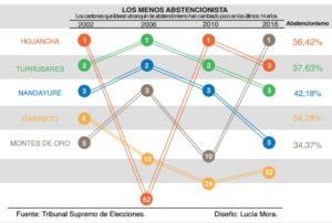 6A-p-20-abstencionismo