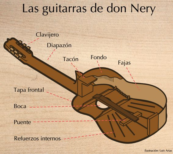 Las guitarras de don Nery
