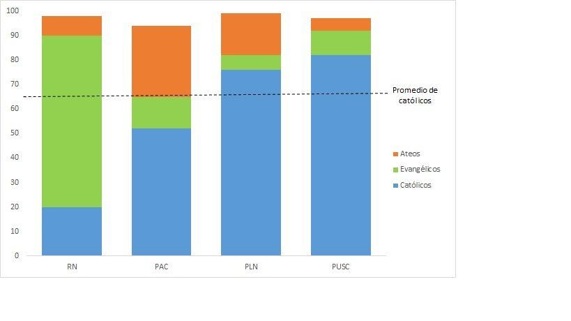 Porcentaje de votos entre los primeros cuatro candidatos de las elecciones del 4 de febrero, con composición por afiliación religiosa.