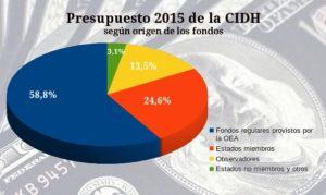 Aun con la disminución del aporte europeo, la contribución de los Estados miembros no cubrió ni la cuarta parte del presupuesto de la CIDH.