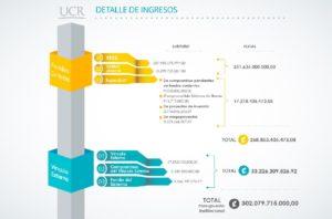 U10-presupuesto ucr